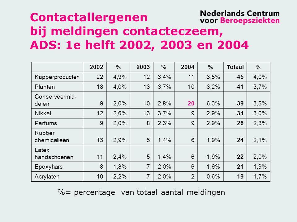 Contactallergenen bij meldingen contacteczeem, ADS: 1e helft 2002, 2003 en 2004 2002%2003%2004%Totaal% Kapperproducten224,9%123,4%113,5%454,0% Planten184,0%133,7%103,2%413,7% Conserveermid- delen92,0%102,8%206,3%393,5% Nikkel122,6%133,7%92,9%343,0% Parfums92,0%82,3%92,9%262,3% Rubber chemicalieën132,9%51,4%61,9%242,1% Latex handschoenen112,4%51,4%61,9%222,0% Epoxyhars81,8%72,0%61,9%211,9% Acrylaten102,2%72,0%20,6%191,7% %= percentage van totaal aantal meldingen