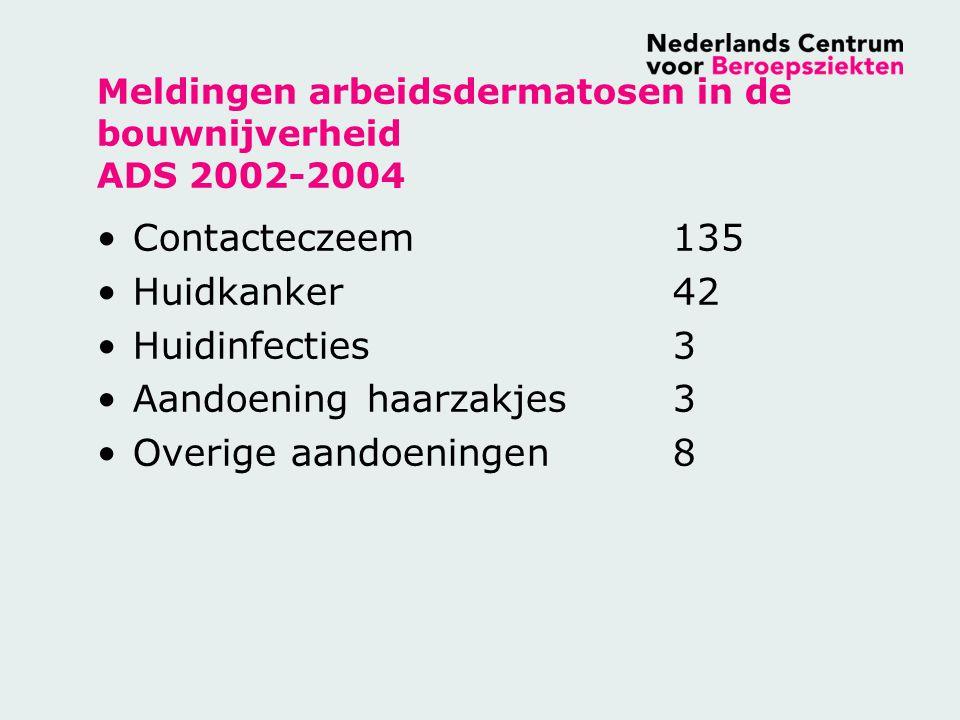 Meldingen arbeidsdermatosen in de bouwnijverheid ADS 2002-2004 Contacteczeem135 Huidkanker42 Huidinfecties3 Aandoening haarzakjes3 Overige aandoeninge