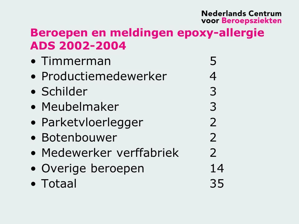 Beroepen en meldingen epoxy-allergie ADS 2002-2004 Timmerman5 Productiemedewerker4 Schilder3 Meubelmaker3 Parketvloerlegger2 Botenbouwer2 Medewerker v