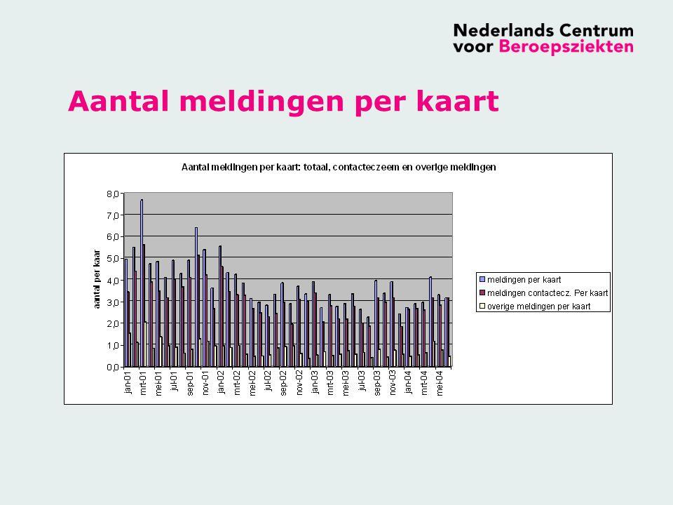ADS project Meldingen 2001-2003 DiagnoseAantal meldingen in 2001 (% van totaal) Aantal meldingen in 2002 (% van totaal) Aantal meldingen in 2003 (% van totaal) Contact eczeem882 (77.9)764 (79.9)673 (81.1) Huidgezwellen150(13.3)77 (8.0)83 (10.0) Overige huidaandoeningen40 (3.5)49 (5.1)33 (4.0) Contact urticaria33(2.9)25 (2.6)11 (1.3%) Mechanisch trauma12 (1.1)24 (2.5)11 (1.3%) Huidinfecties8 (0.7)19 (1.9)12 (1.4%) Nagelaandoeningen3 (0.3)6 (0.6)3 (0.4%) Ontsteking haarzakjes3 (0.3)4 (0.4)4 (0.5%) Totaal1132956830