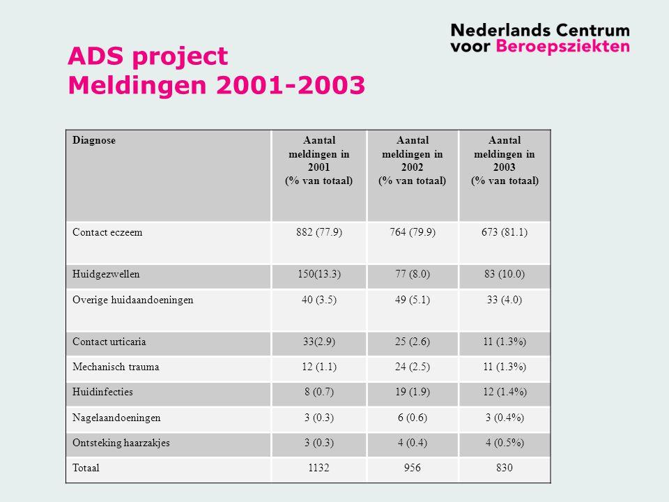 ADS project Meldingen 2001-2003 DiagnoseAantal meldingen in 2001 (% van totaal) Aantal meldingen in 2002 (% van totaal) Aantal meldingen in 2003 (% va
