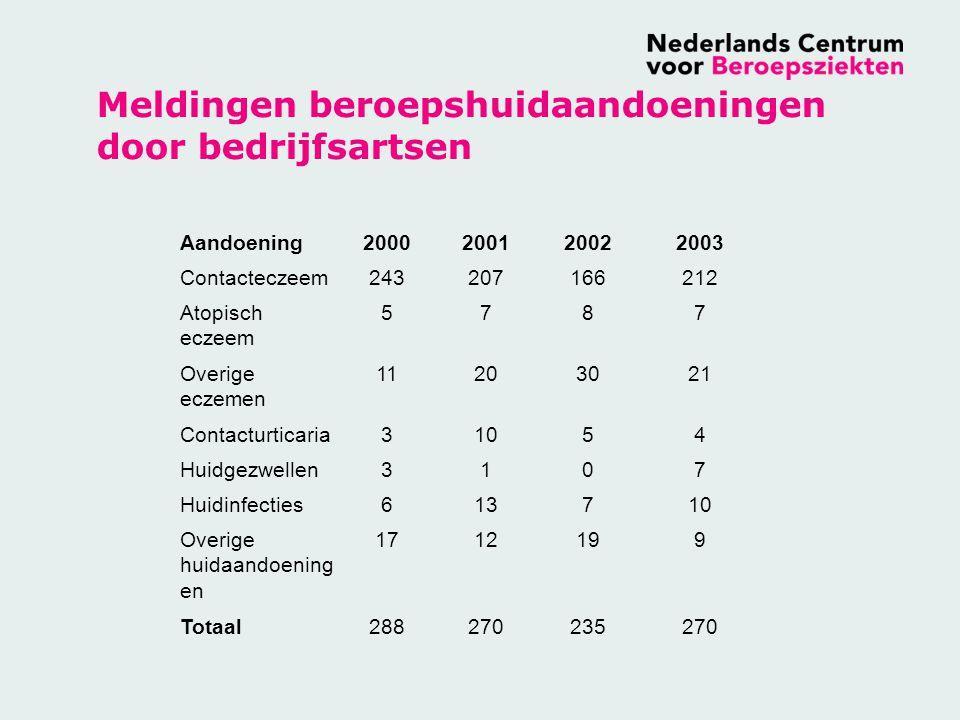 Belangrijkste oorzaken meldingen eczeem bouwnijverheid ADS 2002-2004 Frictie23 Overige irritantia19 Nat werk18 Chroom 13 Epoxy10 Rubber Chemicaliën6