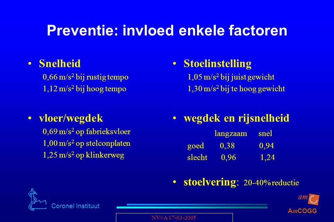 Coronel Instituut A m COGG NVvA 17-03-2005 Preventie: invloed enkele factoren Snelheid 0,66 m/s 2 bij rustig tempo 1,12 m/s 2 bij hoog tempo vloer/weg