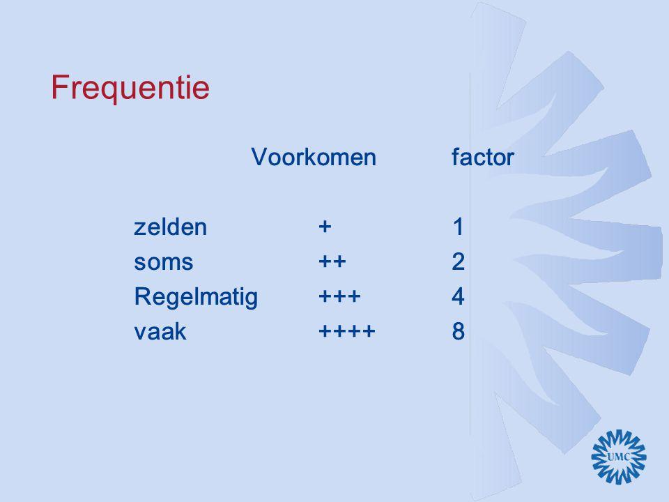 Frequentie Voorkomenfactor zelden+1 soms++2 Regelmatig+++4 vaak++++8