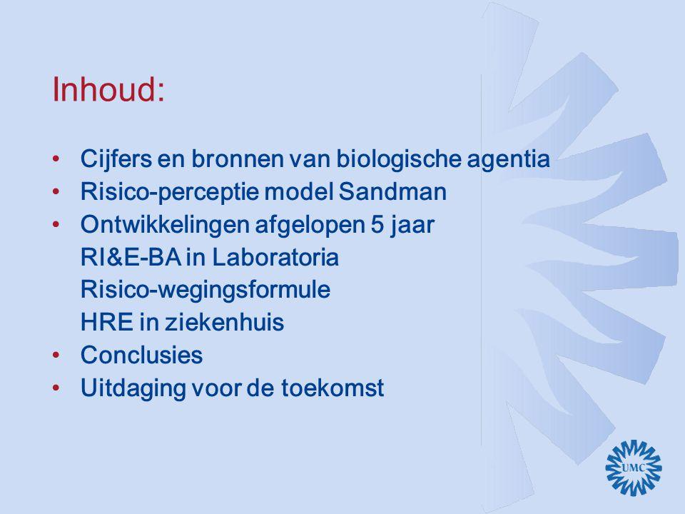Inhoud: Cijfers en bronnen van biologische agentia Risico-perceptie model Sandman Ontwikkelingen afgelopen 5 jaar RI&E-BA in Laboratoria Risico-wegingsformule HRE in ziekenhuis Conclusies Uitdaging voor de toekomst