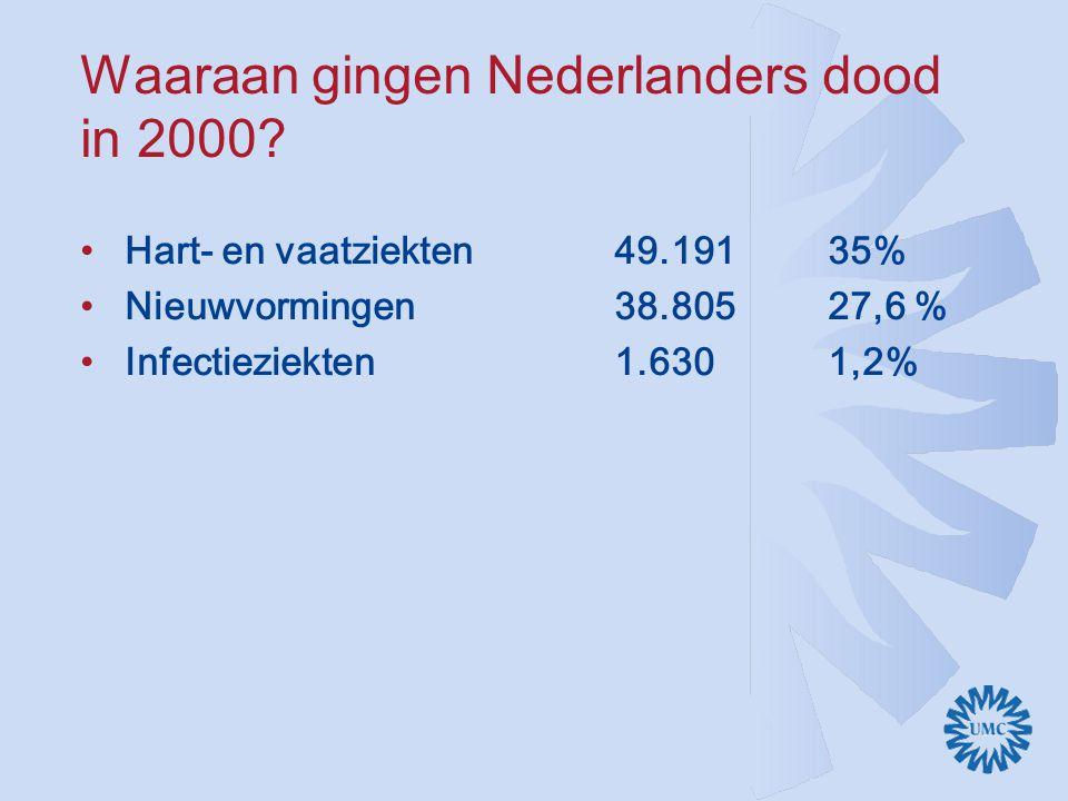 Infectieziekten in 2000 in Nederland Sepsis8240,6 % Influenza3690,3 % AIDS/HIV1320,09 % TBC910,06 % Hersenvliesontsteking910,06 % maag-/darmkanaal360,02 % SOA230,01 % SARS0?0.