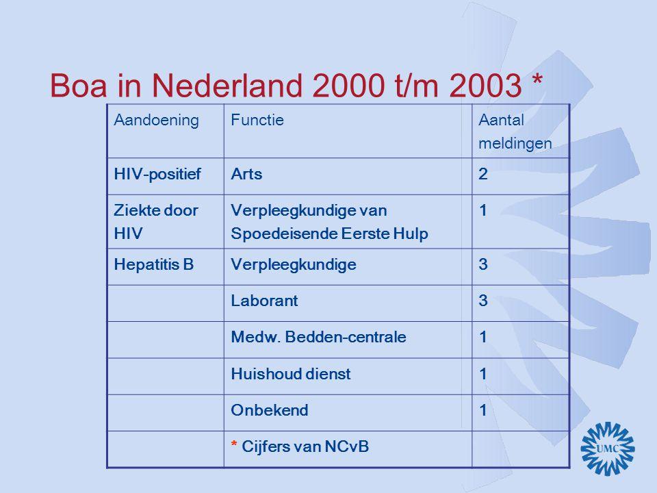 Boa in Nederland 2000 t/m 2003 * AandoeningFunctie Aantal meldingen HIV-positiefArts2 Ziekte door HIV Verpleegkundige van Spoedeisende Eerste Hulp 1 Hepatitis BVerpleegkundige3 Laborant3 Medw.