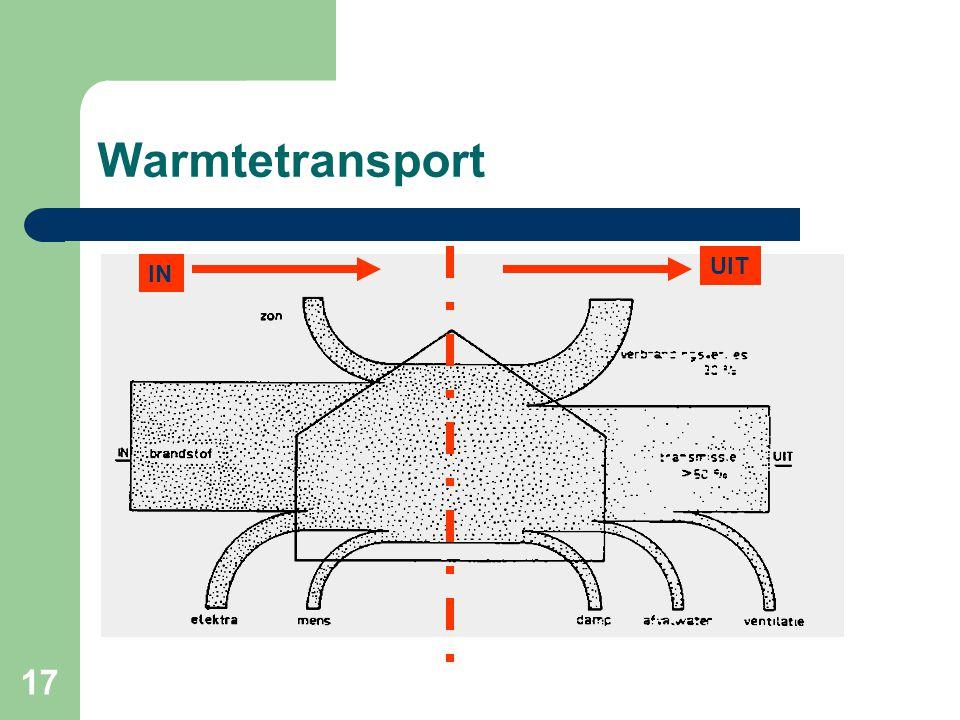 17 Warmtetransport IN UIT