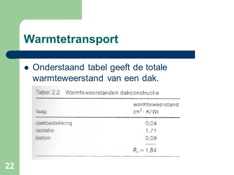 22 Warmtetransport Onderstaand tabel geeft de totale warmteweerstand van een dak.
