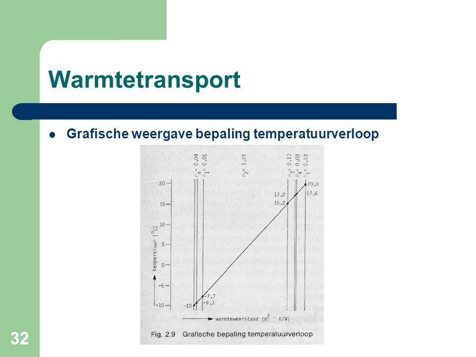 32 Warmtetransport Grafische weergave bepaling temperatuurverloop