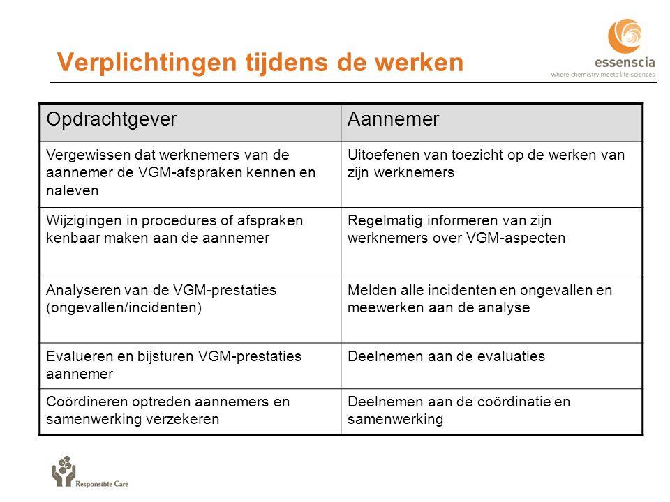 Hulpmiddelen Risicofiche VGM-checklist voor afspraken met aannemers