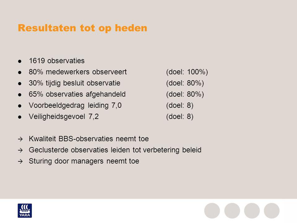 Resultaten tot op heden 1619 observaties 80% medewerkers observeert(doel: 100%) 30% tijdig besluit observatie(doel: 80%) 65% observaties afgehandeld(d