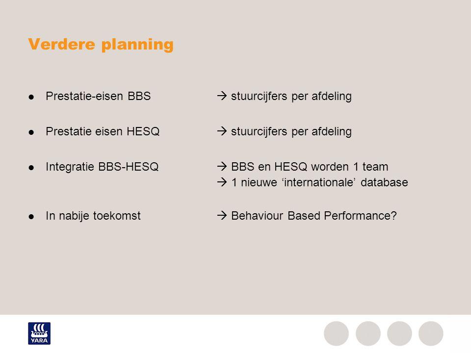 Verdere planning Prestatie-eisen BBS  stuurcijfers per afdeling Prestatie eisen HESQ  stuurcijfers per afdeling Integratie BBS-HESQ  BBS en HESQ wo