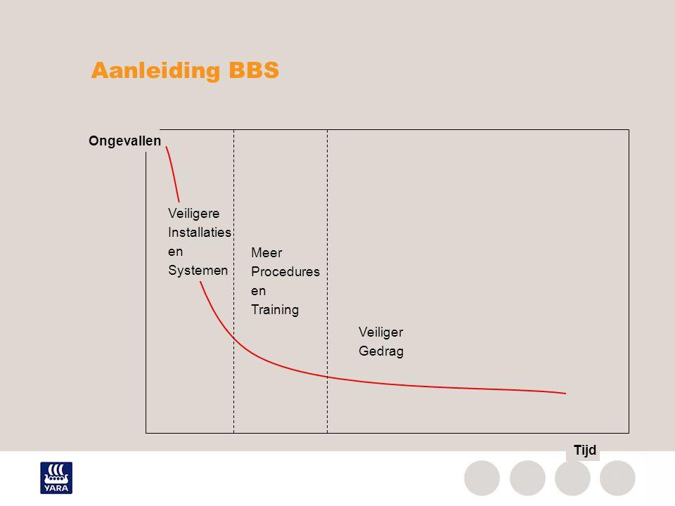 Aanleiding BBS Veiligere Installaties en Systemen Meer Procedures en Training Veiliger Gedrag Ongevallen Tijd