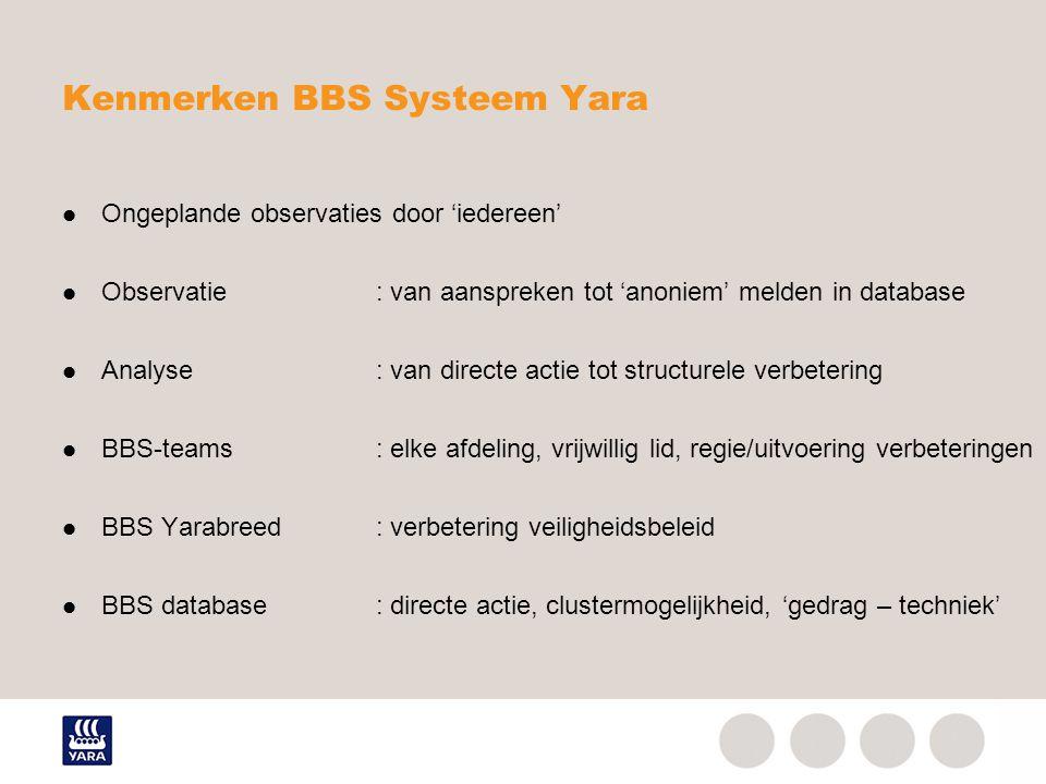Kenmerken BBS Systeem Yara Ongeplande observaties door 'iedereen' Observatie: van aanspreken tot 'anoniem' melden in database Analyse: van directe act