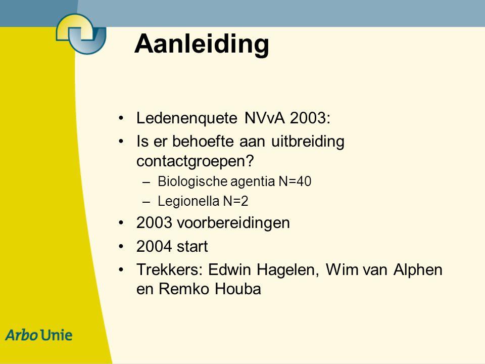 Aanleiding Ledenenquete NVvA 2003: Is er behoefte aan uitbreiding contactgroepen? –Biologische agentia N=40 –Legionella N=2 2003 voorbereidingen 2004