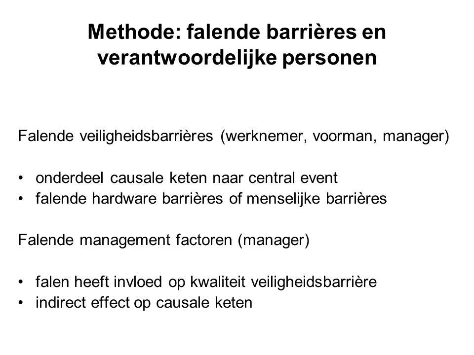 Methode: falende barrières en verantwoordelijke personen Falende veiligheidsbarrières (werknemer, voorman, manager) onderdeel causale keten naar centr