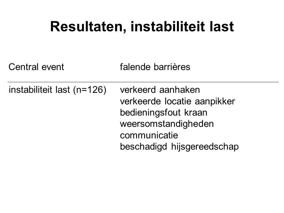 Resultaten, instabiliteit last Central eventfalende barrières instabiliteit last (n=126) verkeerd aanhaken verkeerde locatie aanpikker bedieningsfout