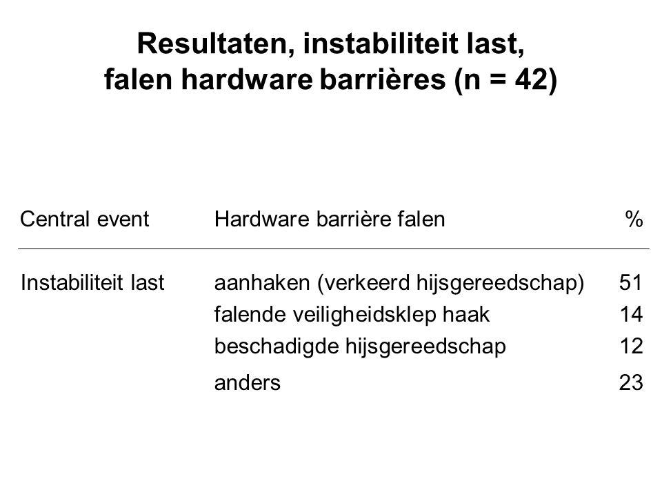 Resultaten, instabiliteit last, falen hardware barrières (n = 42) Central eventHardware barrière falen% Instabiliteit lastaanhaken (verkeerd hijsgeree