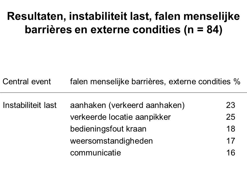 Resultaten, instabiliteit last, falen menselijke barrières en externe condities (n = 84) Central eventfalen menselijke barrières, externe condities %