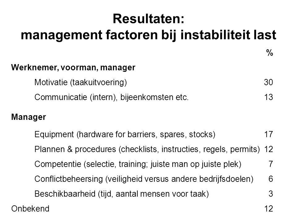 Resultaten: management factoren bij instabiliteit last % Werknemer, voorman, manager Motivatie (taakuitvoering)30 Communicatie (intern), bijeenkomsten