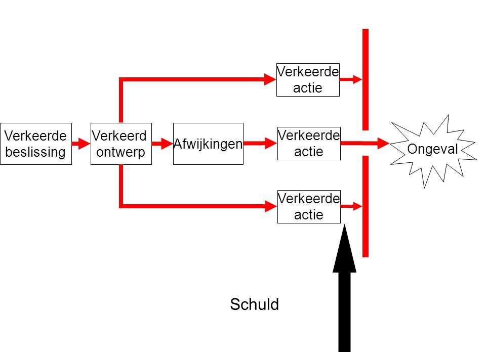 Conclusies statische ongevalsmodellen ongevalscenario's energieniveau bepaalt consequenties falen van hardware, menselijk handelen, management factoren hoe is barrière falen te beheersen?