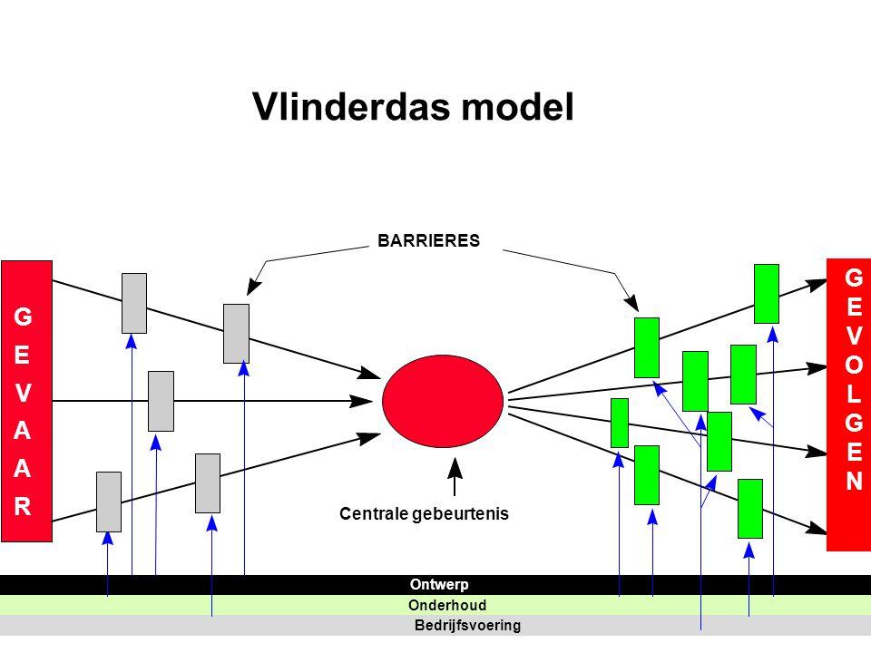 G E V A A R BARRIERES Centrale gebeurtenis Ontwerp Onderhoud Bedrijfsvoering Vlinderdas model GEVOLGENGEVOLGEN