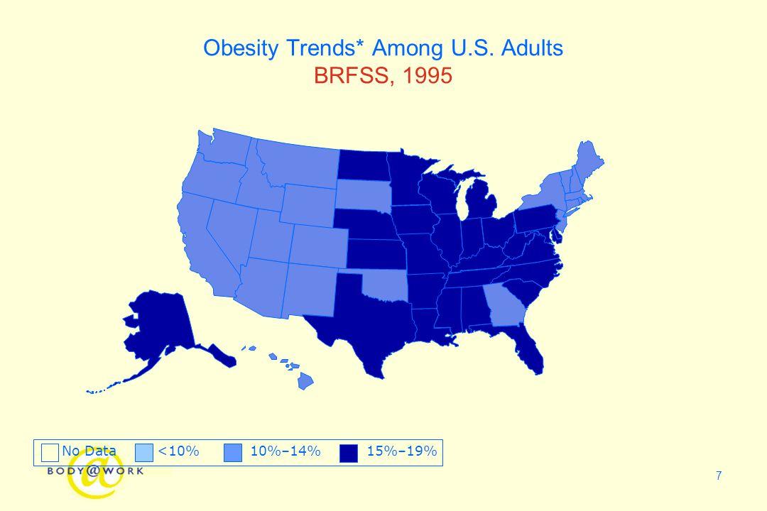 7 Obesity Trends* Among U.S. Adults BRFSS, 1995 No Data <10% 10%–14% 15%–19%