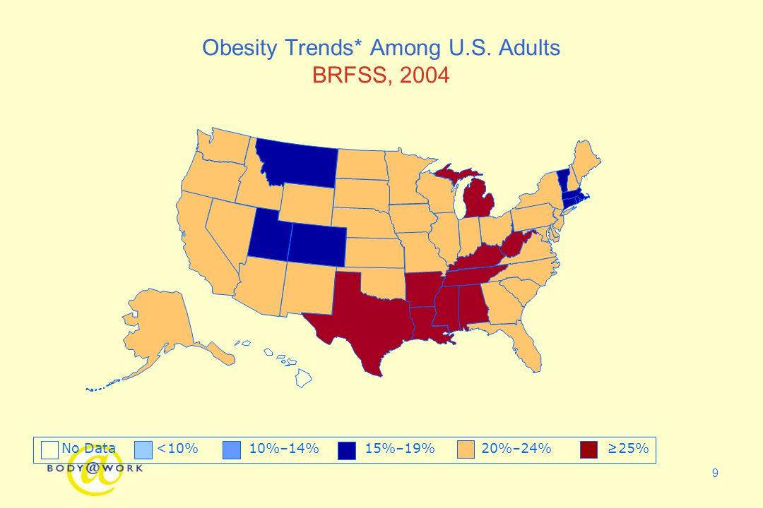 9 Obesity Trends* Among U.S. Adults BRFSS, 2004 No Data <10% 10%–14% 15%–19% 20%–24% ≥25%