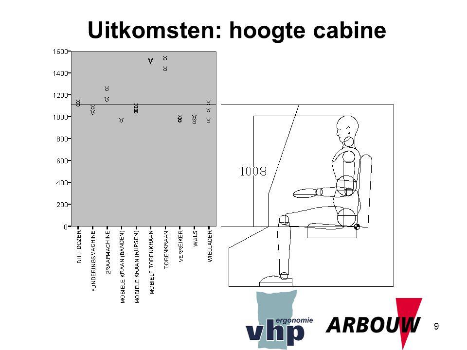 9 Uitkomsten: hoogte cabine