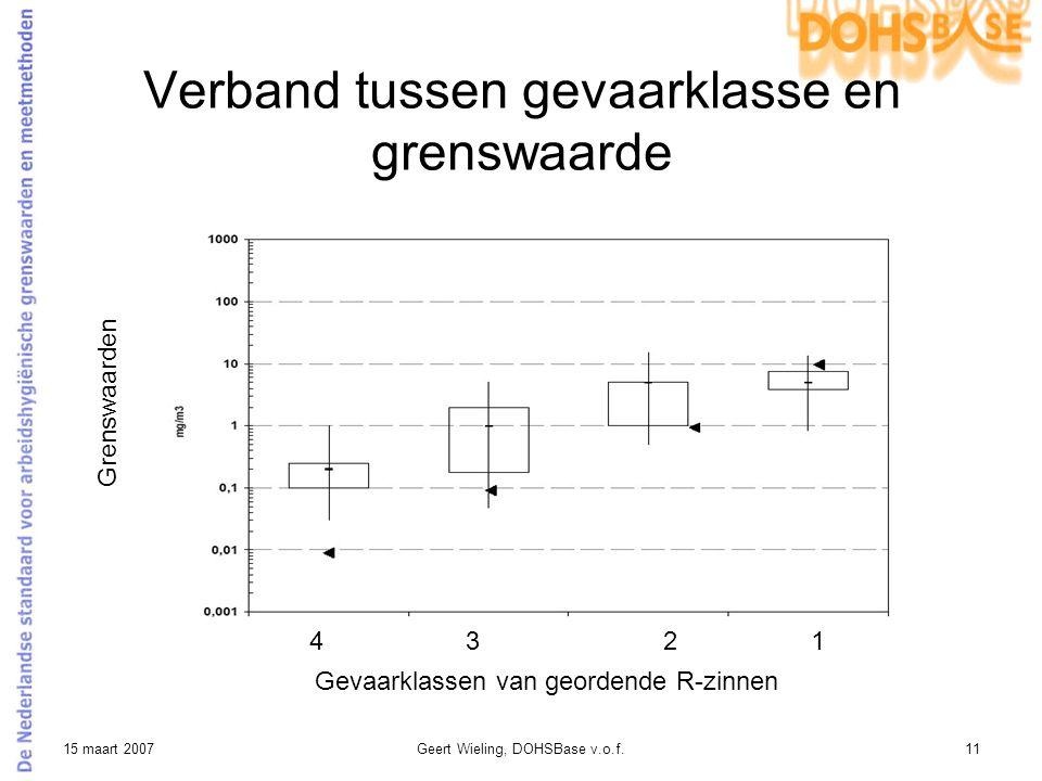 15 maart 2007Geert Wieling, DOHSBase v.o.f.11 Verband tussen gevaarklasse en grenswaarde Grenswaarden Gevaarklassen van geordende R-zinnen 1234