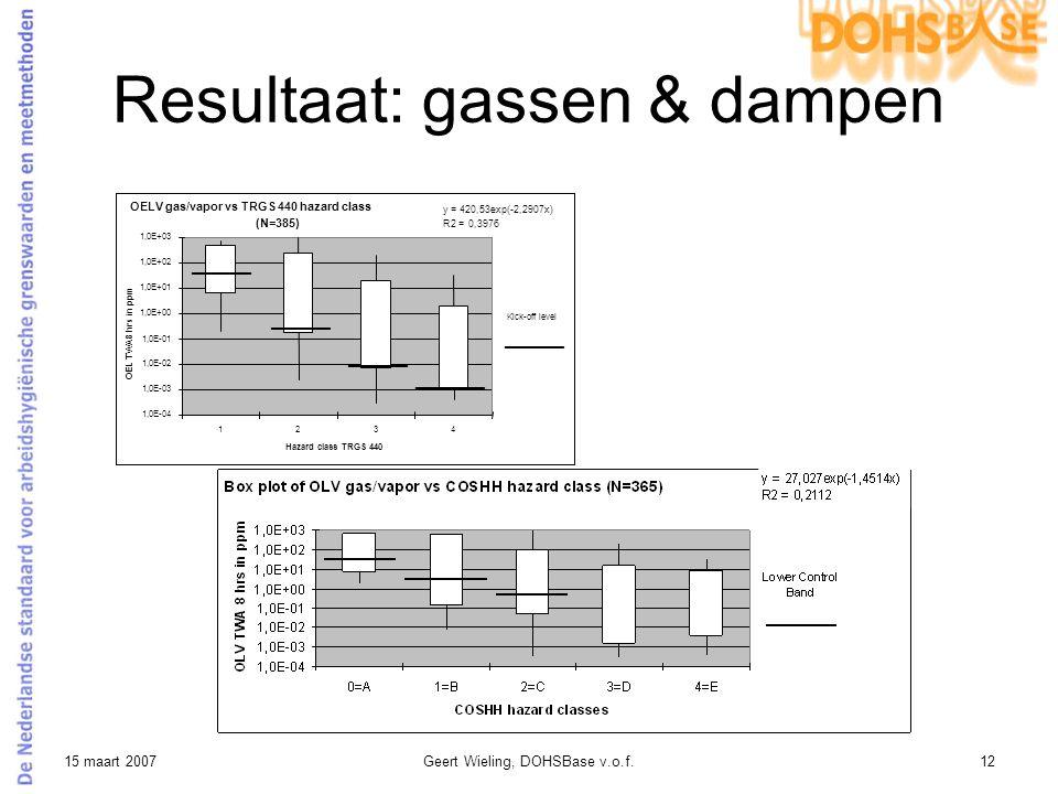 15 maart 2007Geert Wieling, DOHSBase v.o.f.12 Resultaat: gassen & dampen OELV gas/vapor vs TRGS 440 hazard class (N=385) 1,0E-04 1,0E-03 1,0E-02 1,0E-