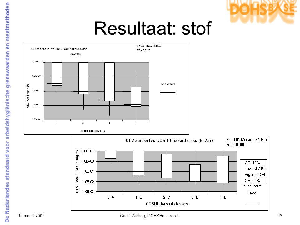 15 maart 2007Geert Wieling, DOHSBase v.o.f.13 Resultaat: stof OELV aerosol vs TRGS 440 hazard class (N=238) 1,0E-03 1,0E-02 1,0E-01 1,0E+00 1,0E+01 12