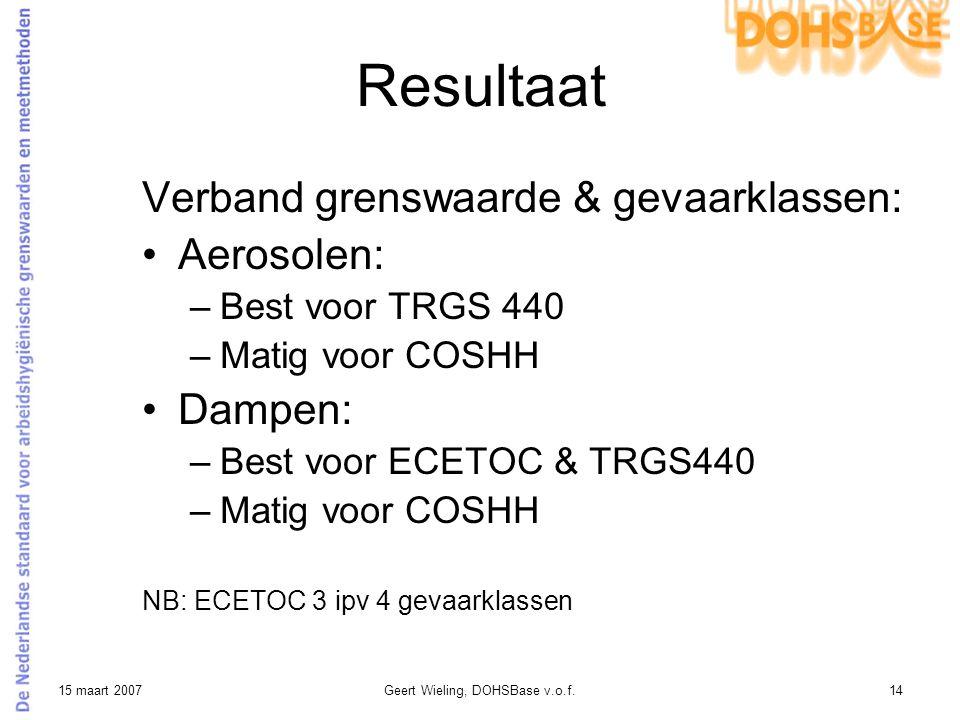 15 maart 2007Geert Wieling, DOHSBase v.o.f.14 Resultaat Verband grenswaarde & gevaarklassen: Aerosolen: –Best voor TRGS 440 –Matig voor COSHH Dampen: