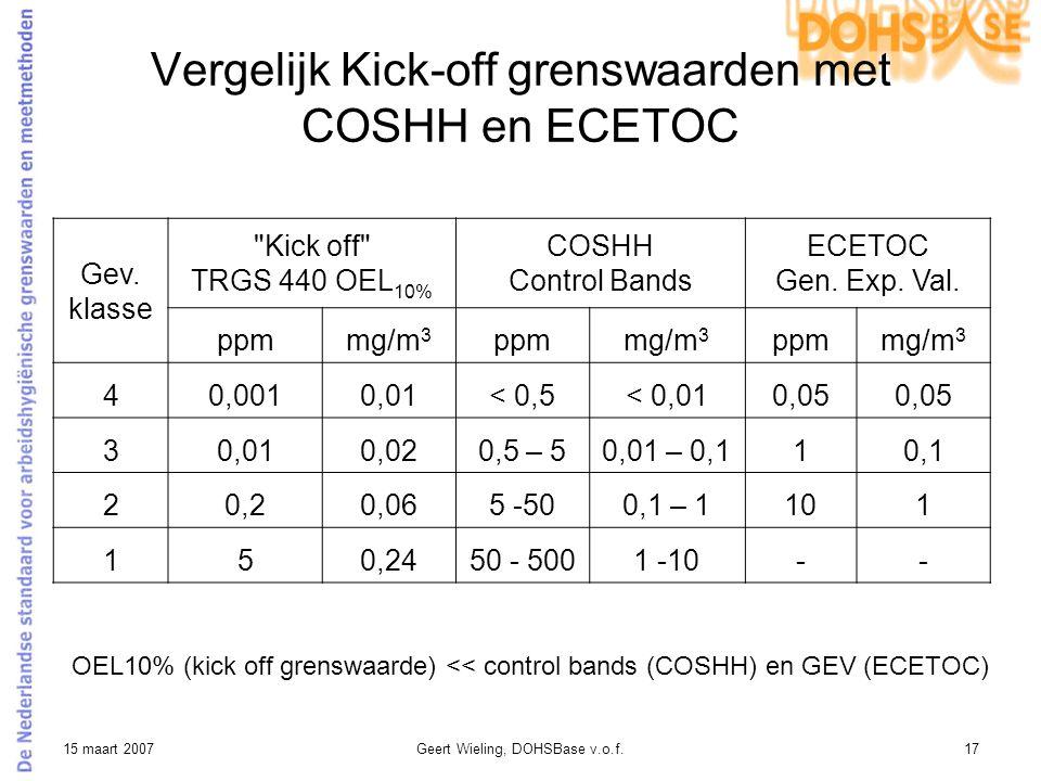 15 maart 2007Geert Wieling, DOHSBase v.o.f.17 Vergelijk Kick-off grenswaarden met COSHH en ECETOC OEL10% (kick off grenswaarde) << control bands (COSH