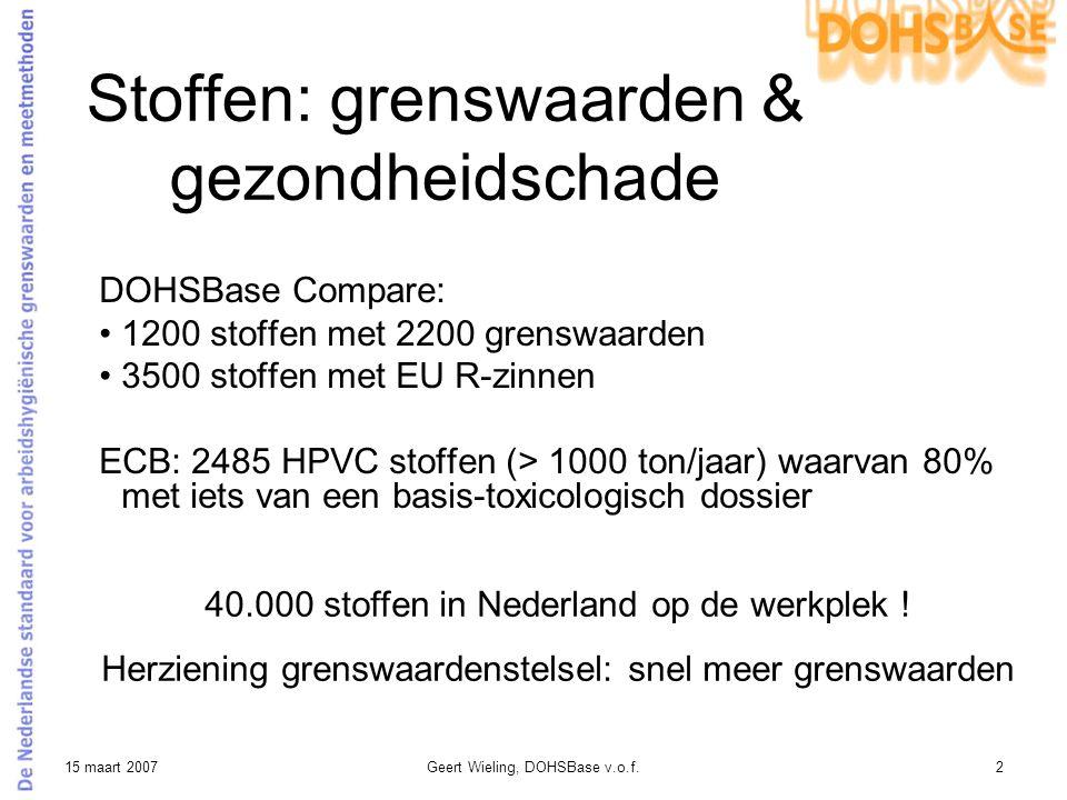 15 maart 2007Geert Wieling, DOHSBase v.o.f.13 Resultaat: stof OELV aerosol vs TRGS 440 hazard class (N=238) 1,0E-03 1,0E-02 1,0E-01 1,0E+00 1,0E+01 1234 Hazard class TRGS 440 OEL TWA8 hrs in mg/m3 y = 22,146exp(-1,517x) R2 = 0,3226 ______ Kick-off level ______ _______