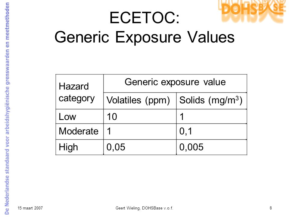 15 maart 2007Geert Wieling, DOHSBase v.o.f.8 ECETOC: Generic Exposure Values Hazard category Generic exposure value Volatiles (ppm)Solids (mg/m 3 ) Lo