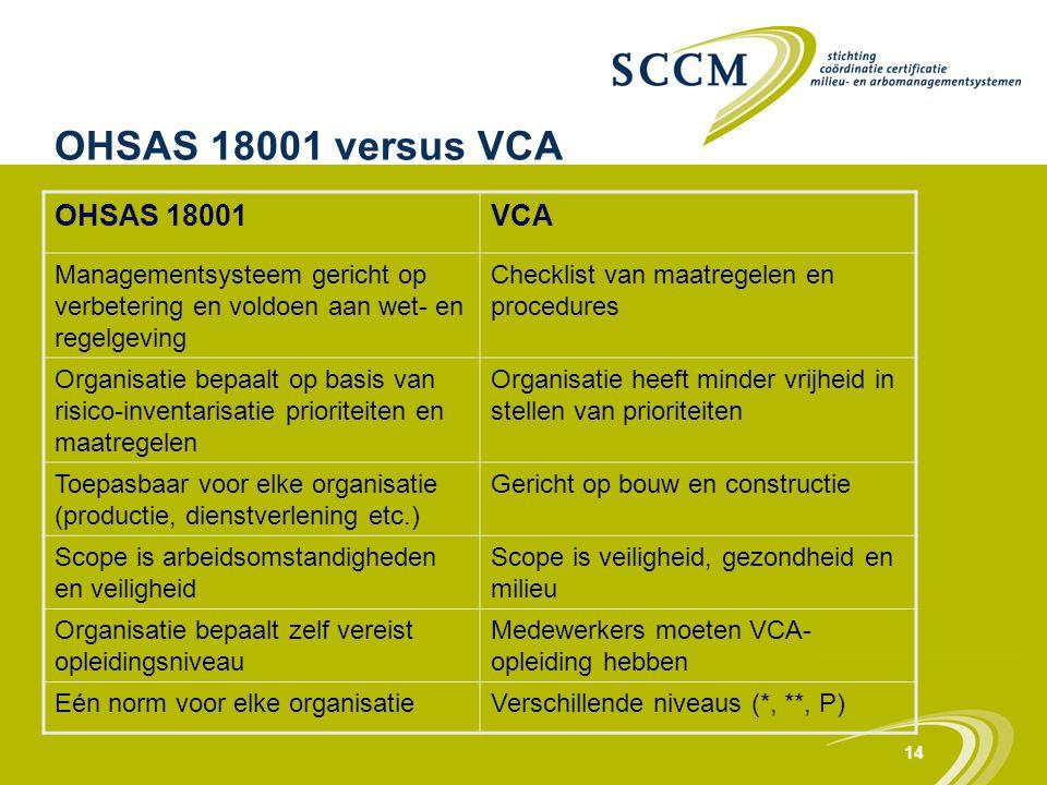 14 OHSAS 18001 versus VCA OHSAS 18001VCA Managementsysteem gericht op verbetering en voldoen aan wet- en regelgeving Checklist van maatregelen en proc