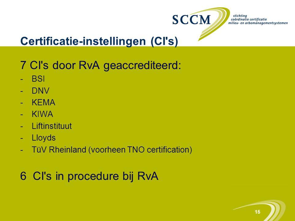 15 Certificatie-instellingen (CI's) 7 CI's door RvA geaccrediteerd: -BSI -DNV -KEMA -KIWA -Liftinstituut -Lloyds -TüV Rheinland (voorheen TNO certific