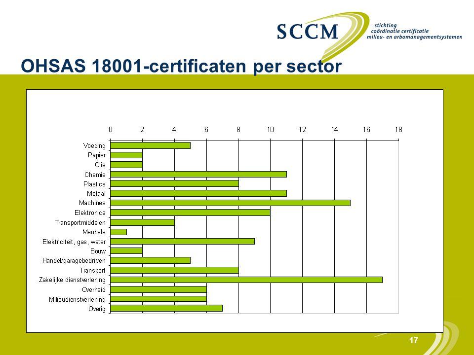 17 OHSAS 18001-certificaten per sector