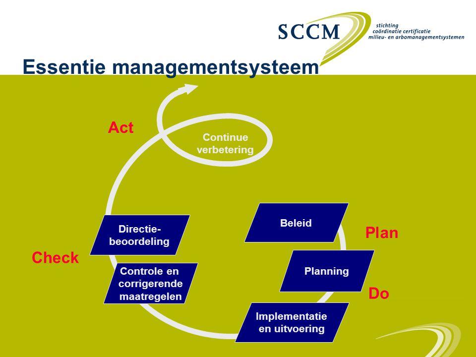 Check Controle en corrigerende maatregelen Beleid Planning Implementatie en uitvoering Directie- beoordeling Continue verbetering Plan Do Act Essentie