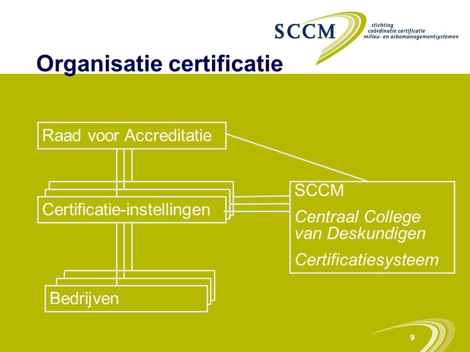 9 Raad voor Accreditatie SCCM Centraal College van Deskundigen Certificatiesysteem Certificatie-instellingen Bedrijven Organisatie certificatie