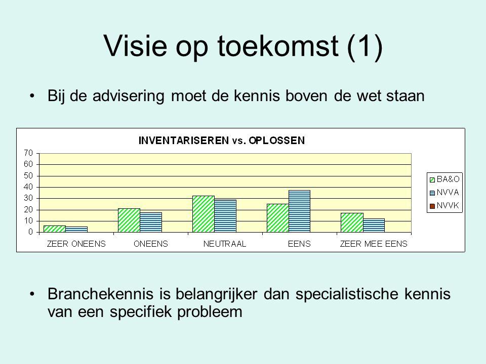Visie op toekomst (1) Bij de advisering moet de kennis boven de wet staan Branchekennis is belangrijker dan specialistische kennis van een specifiek probleem
