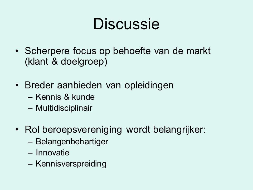 Discussie Scherpere focus op behoefte van de markt (klant & doelgroep) Breder aanbieden van opleidingen –Kennis & kunde –Multidisciplinair Rol beroepsvereniging wordt belangrijker: –Belangenbehartiger –Innovatie –Kennisverspreiding