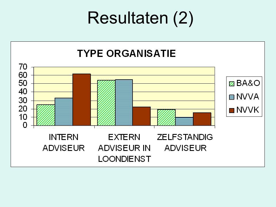 Resultaten (2)