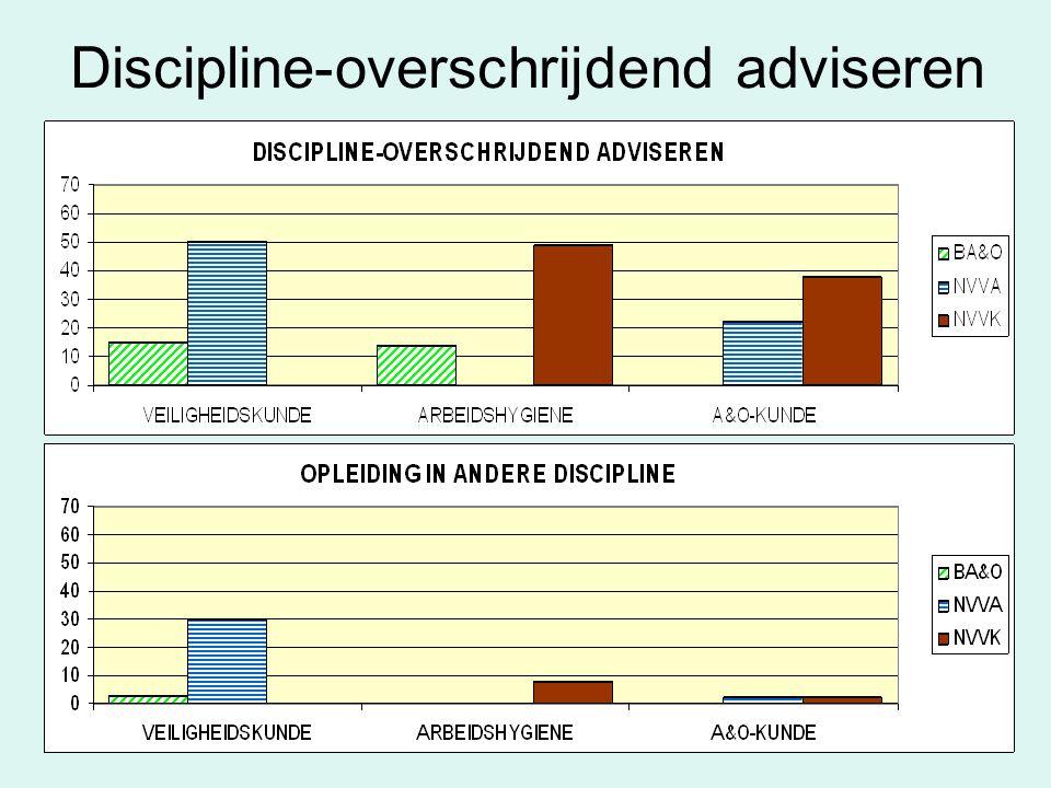 Discipline-overschrijdend adviseren