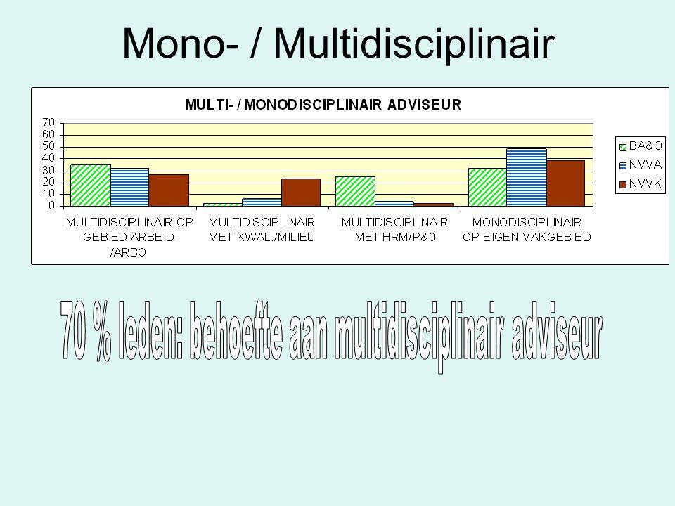 Mono- / Multidisciplinair