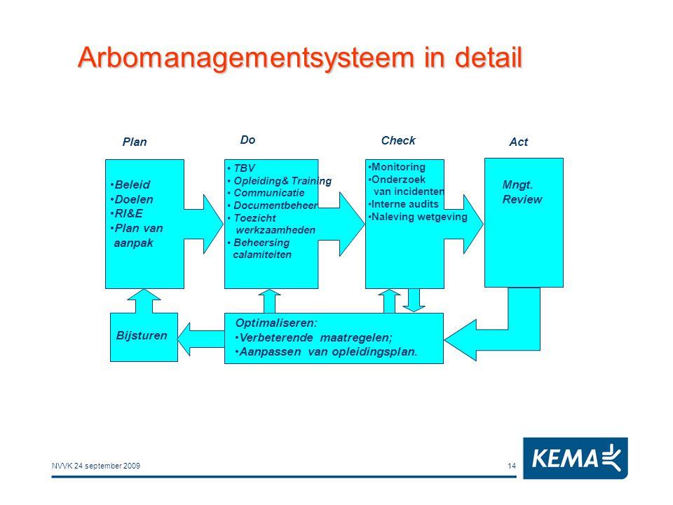 NVVK 24 september 200914 Arbomanagementsysteem in detail Plan Do Check Act Beleid Doelen RI&E Plan van aanpak TBV Opleiding& Training Communicatie Doc
