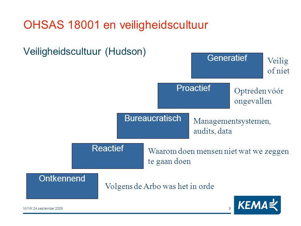 NVVK 24 september 20099 OHSAS 18001 en veiligheidscultuur Veiligheidscultuur (Hudson) Ontkennend Reactief Bureaucratisch Proactief Generatief Volgens