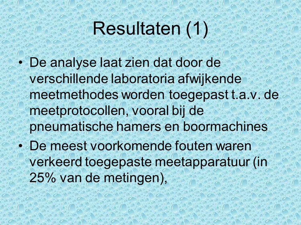 Resultaten (1) De analyse laat zien dat door de verschillende laboratoria afwijkende meetmethodes worden toegepast t.a.v.